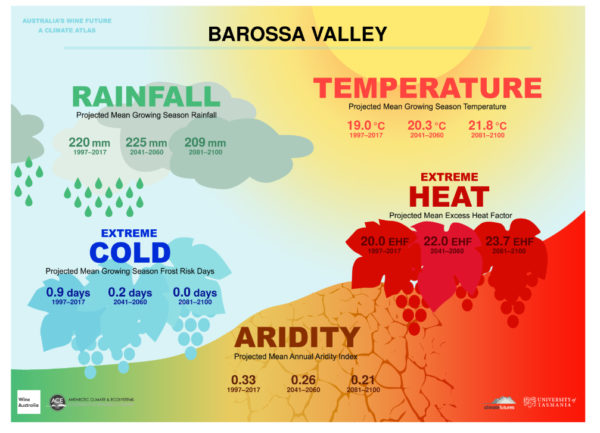Barossa climate change